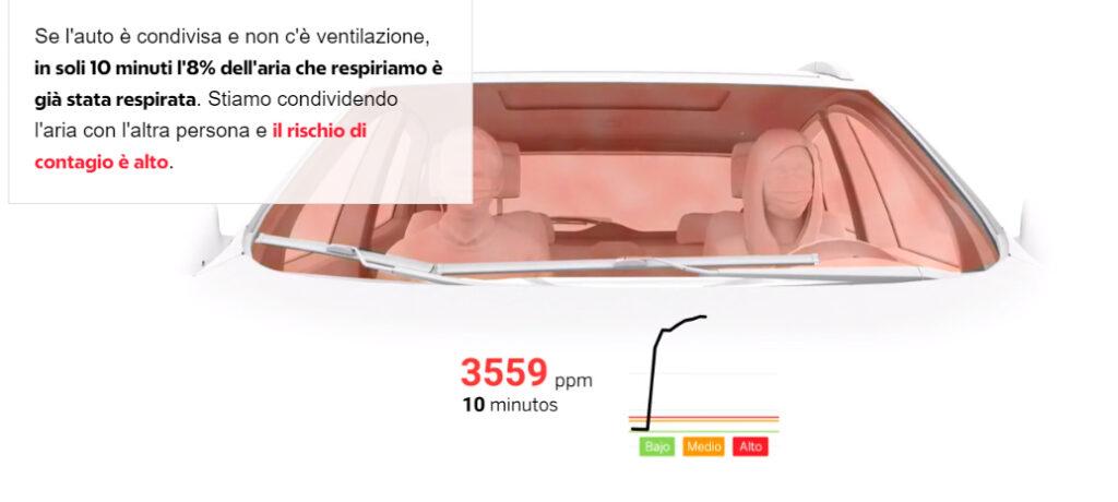 valutazione della qualità dell'aria misurazione CO2